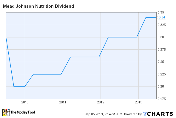 MJN Dividend Chart