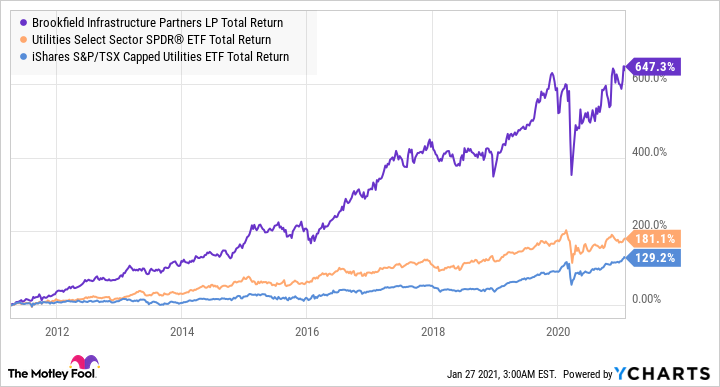 BIP.UN Total Return Level Chart