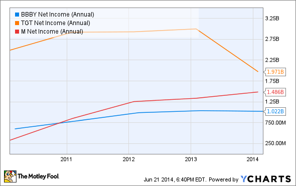 BBBY Net Income (Annual) Chart