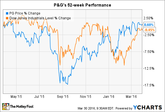 Procter & Gamble Stock Quote Is It Time To Sell Procter & Gamble Costock  The Motley Fool