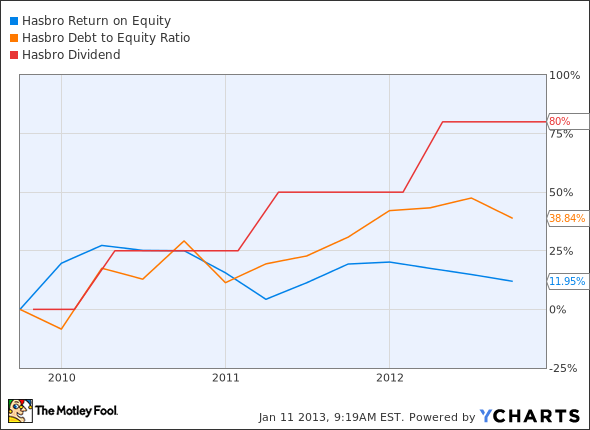 HAS Return on Equity Chart
