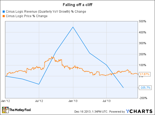 CRUS Revenue (Quarterly YoY Growth) Chart