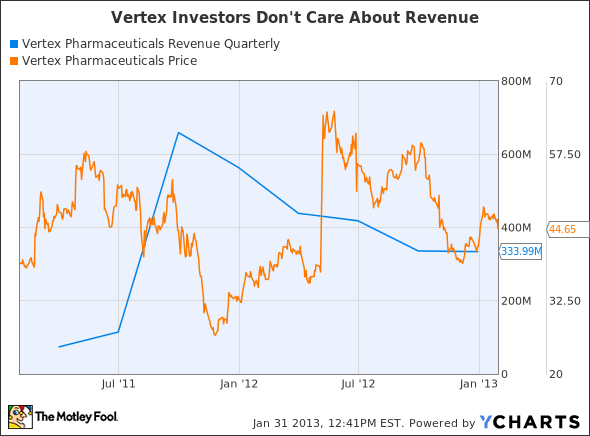 VRTX Revenue Quarterly Chart