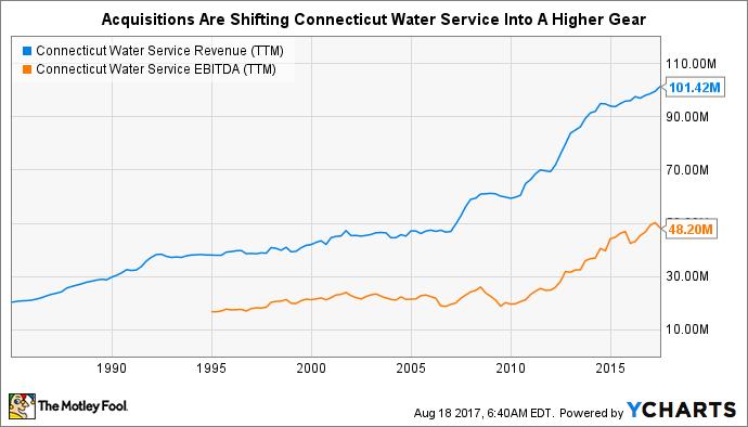 CTWS Revenue (TTM) Chart