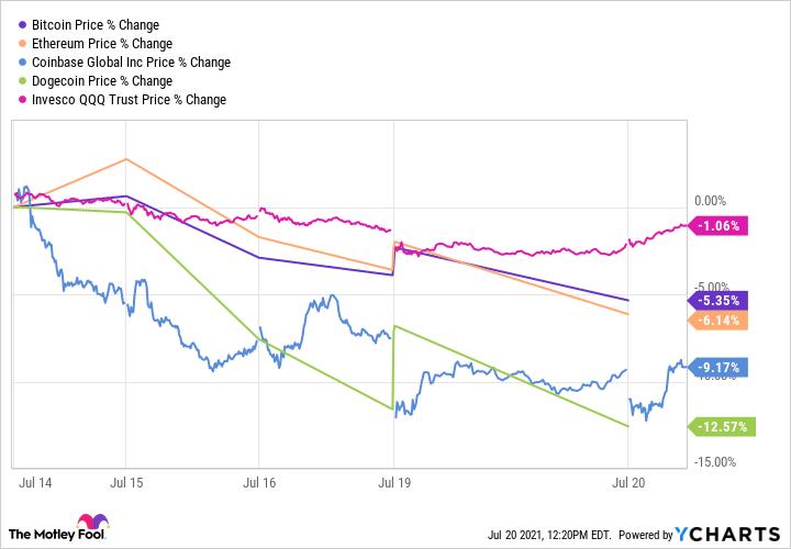 Tableau des prix du Bitcoin