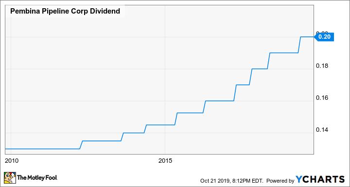 PPL Dividend Chart