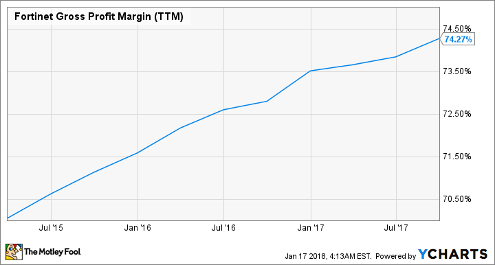 FTNT Gross Profit Margin (TTM) Chart