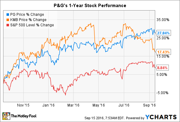 Procter & Gamble Stock Quote Where Will Procter & Gamble Co Stock Be 1 Year From Now  Nasdaq