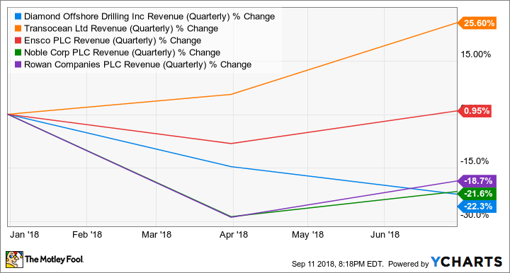 DO Revenue (Quarterly) Chart