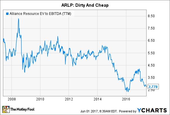 ARLP EV to EBITDA (TTM) Chart