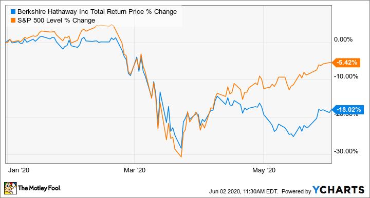 BRK.B Total Return Price Chart
