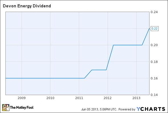 DVN Dividend Chart