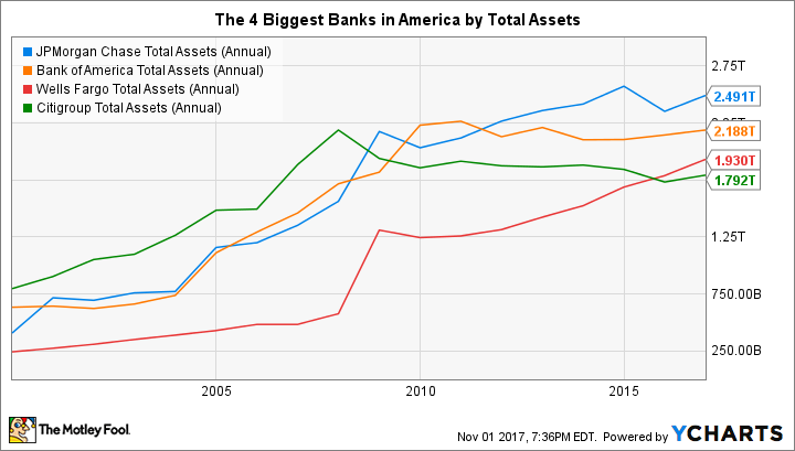 JPM Total Assets (Annual) Chart