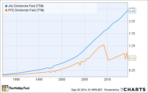 JNJ Dividends Paid (TTM) Chart