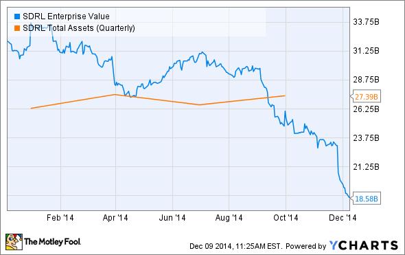 SDRL Enterprise Value Chart