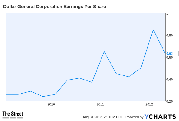 DG Earnings Per Share Chart