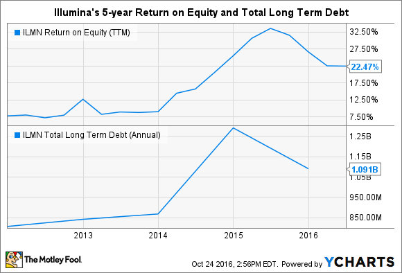 ILMN Return on Equity (TTM) Chart
