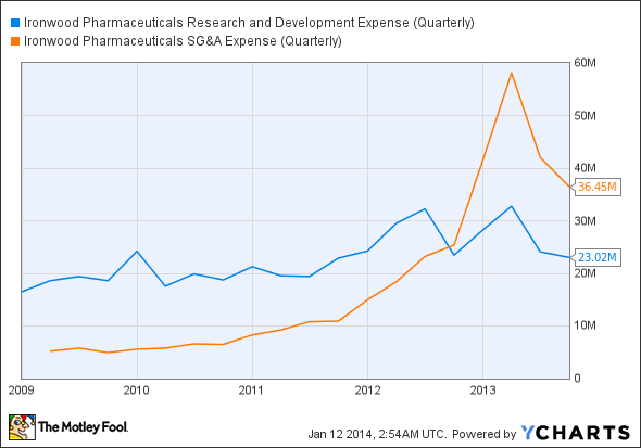 IRWD Research and Development Expense (Quarterly) Chart