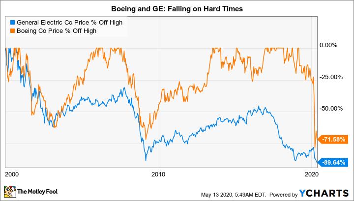 Better Buy: General Electric vs. Boeing