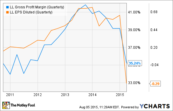 LL Gross Profit Margin (Quarterly) Chart