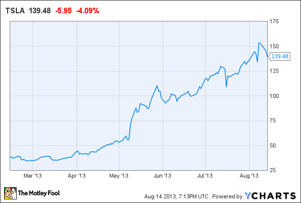 Tesla Stock Price Chart Tesla Motors Inc Tsla Stock Sell