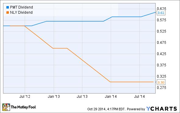 PMT Dividend Chart