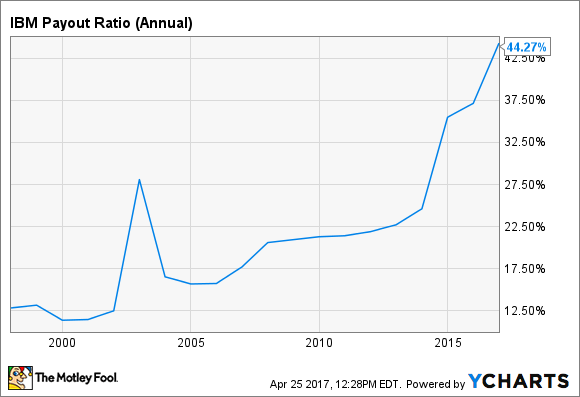 IBM Payout Ratio (Annual) Chart