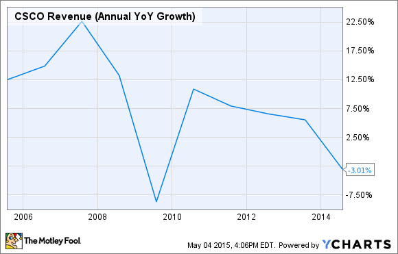 CSCO Revenue (Annual YoY Growth) Chart