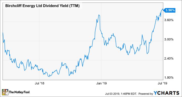 BIR Dividend Yield (TTM) Chart