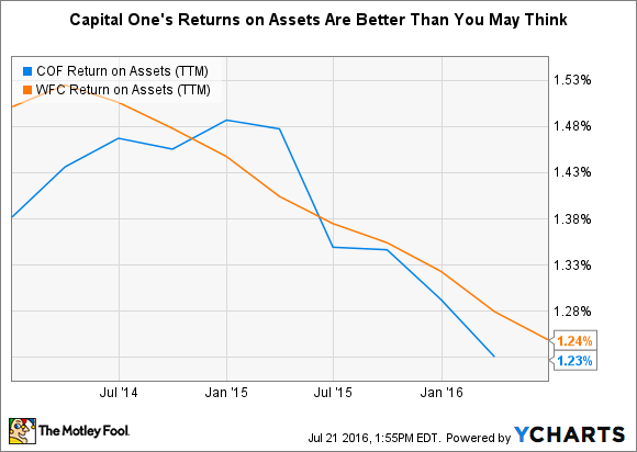 COF Return on Assets (TTM) Chart
