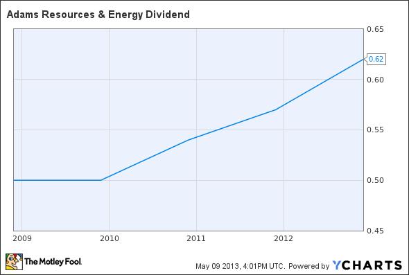 AE Dividend Chart