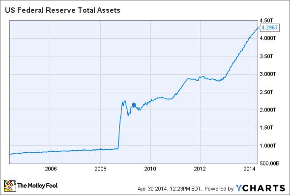 US Federal Reserve Total Assets Chart