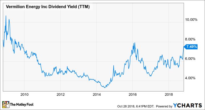 VET Dividend Yield (TTM) Chart