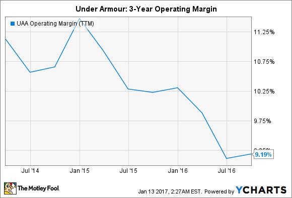 UAA Operating Margin (TTM) Chart