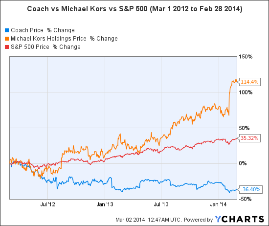 coach or michael kors which stock should you buy the motley fool rh fool com is michael kors stock a buy