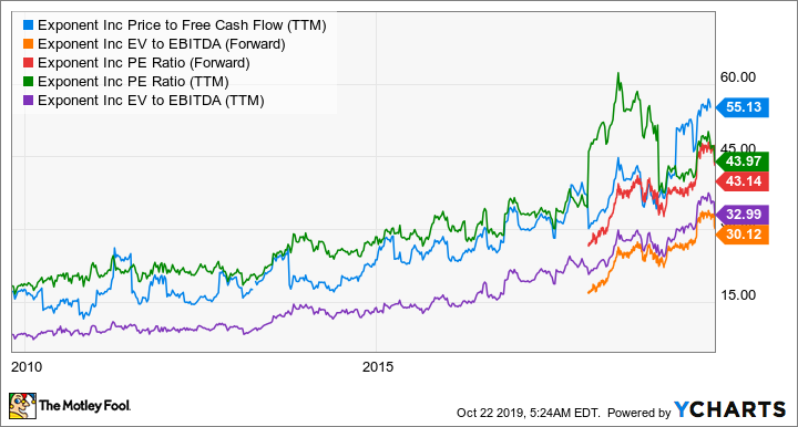 EXPO Price to Free Cash Flow (TTM) Chart