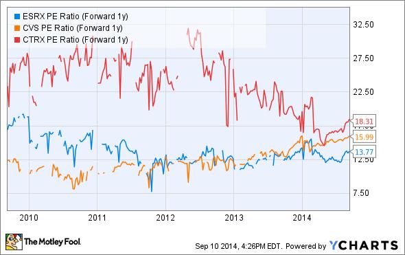 ESRX PE Ratio (Forward 1y) Chart