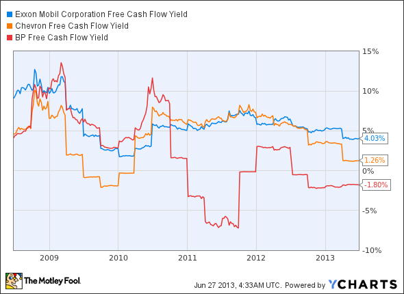 XOM Free Cash Flow Yield Chart