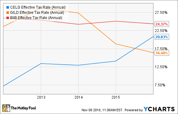 CELG Effective Tax Rate (Annual) Chart