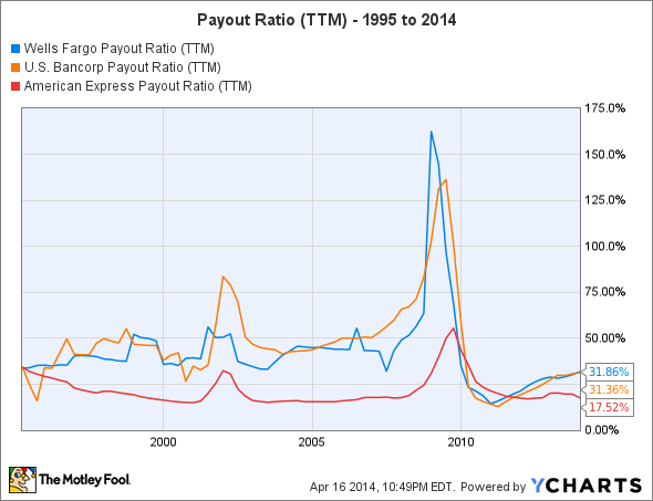 WFC Payout Ratio (TTM) Chart