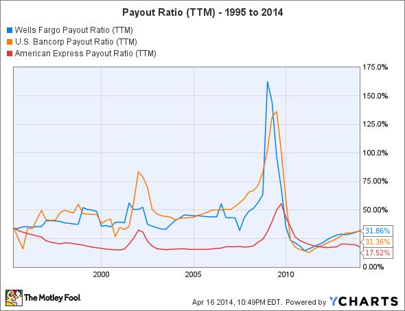 WFC Payout Ratio (TTM) Chart