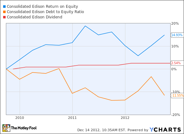 ED Return on Equity Chart
