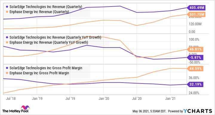 SEDG Revenue (Quarterly) Chart