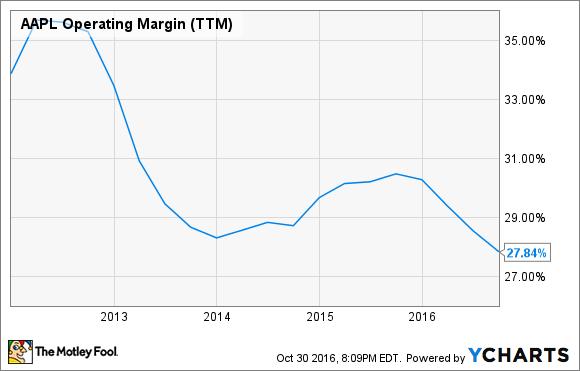 AAPL Operating Margin (TTM) Chart