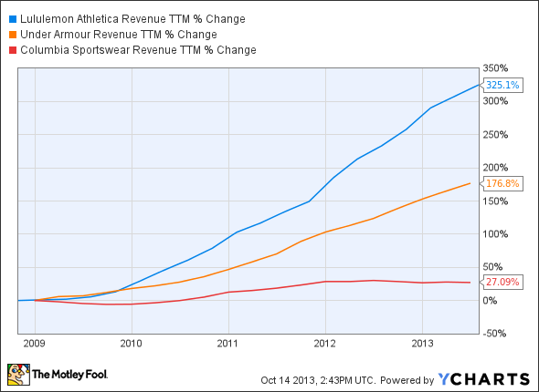 LULU Revenue TTM Chart