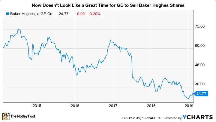 BHGE Chart