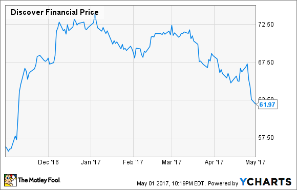 dfs chart - Discover Card Personal Loan