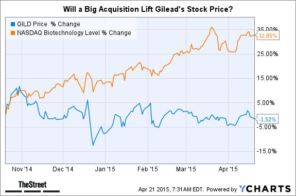 Gilead Should Buy Vertex Pharma for $45B Now, Analyst Says - TheStreet
