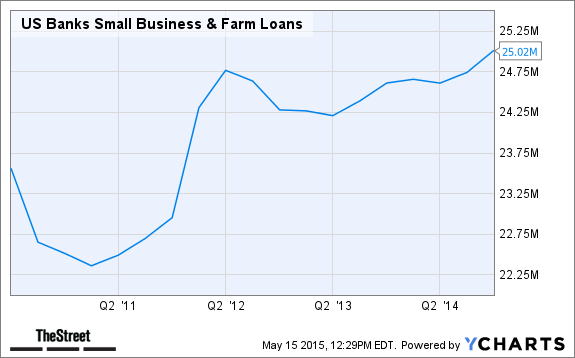 US Banks Small Business & Farm Loans Chart