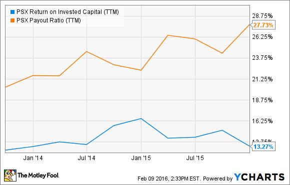 PSX Return on Invested Capital (TTM) Chart